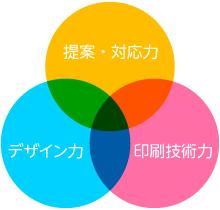 太洋社印刷所の強み