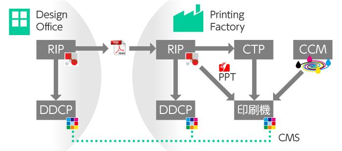 印刷工程のワークフロー図